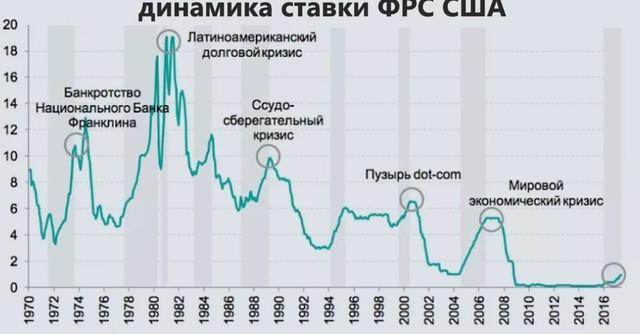 Почему в кризис ФРС снижает ставку, а Центробанк РФ наоборот ключевую ставку поднимает?